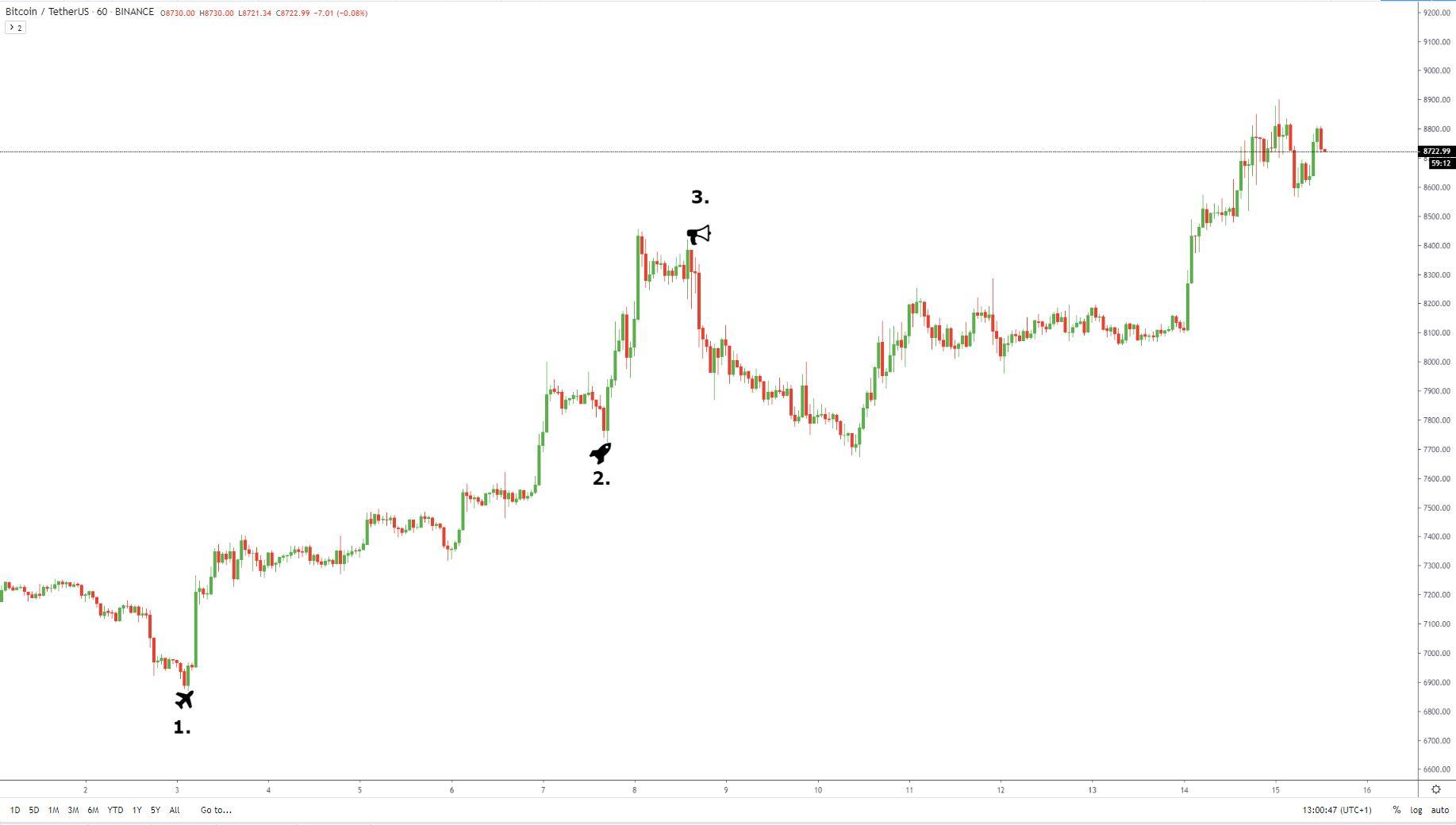 Hogyan adózzak bitcoin után?