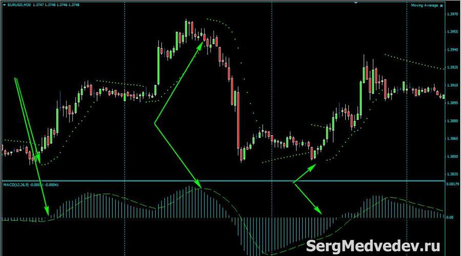 indikátor parabolc sar bináris opciók trendvonal kereskedési videó