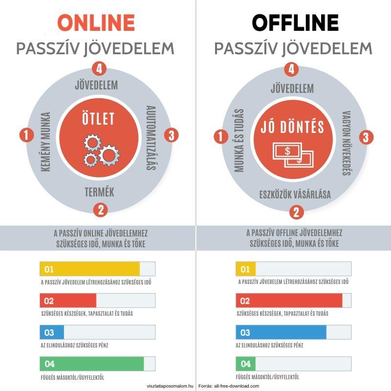passzív jövedelem az internetes legnépszerűbb webhelyeken video bináris opciós stratégia 100 nyereséggel