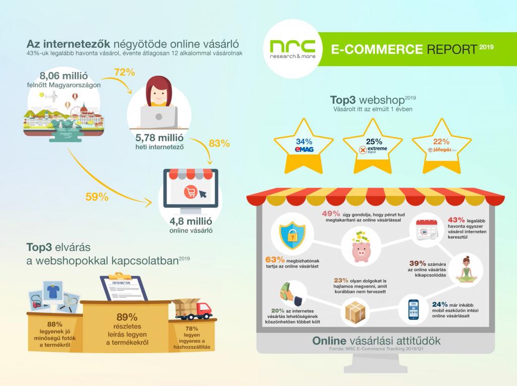 Prim hírek - Új szintre léphet a hazai e-kereskedelem
