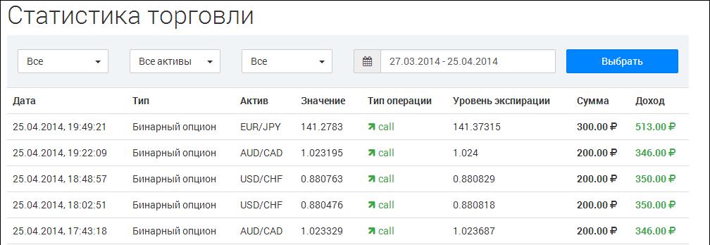 mennyit kereshet binárisokon lehet-e pénzt keresni a hálózaton?