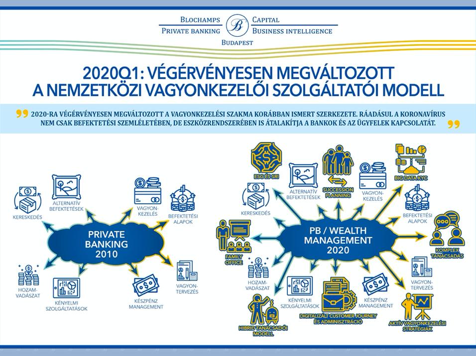 befektetési platformok 2020