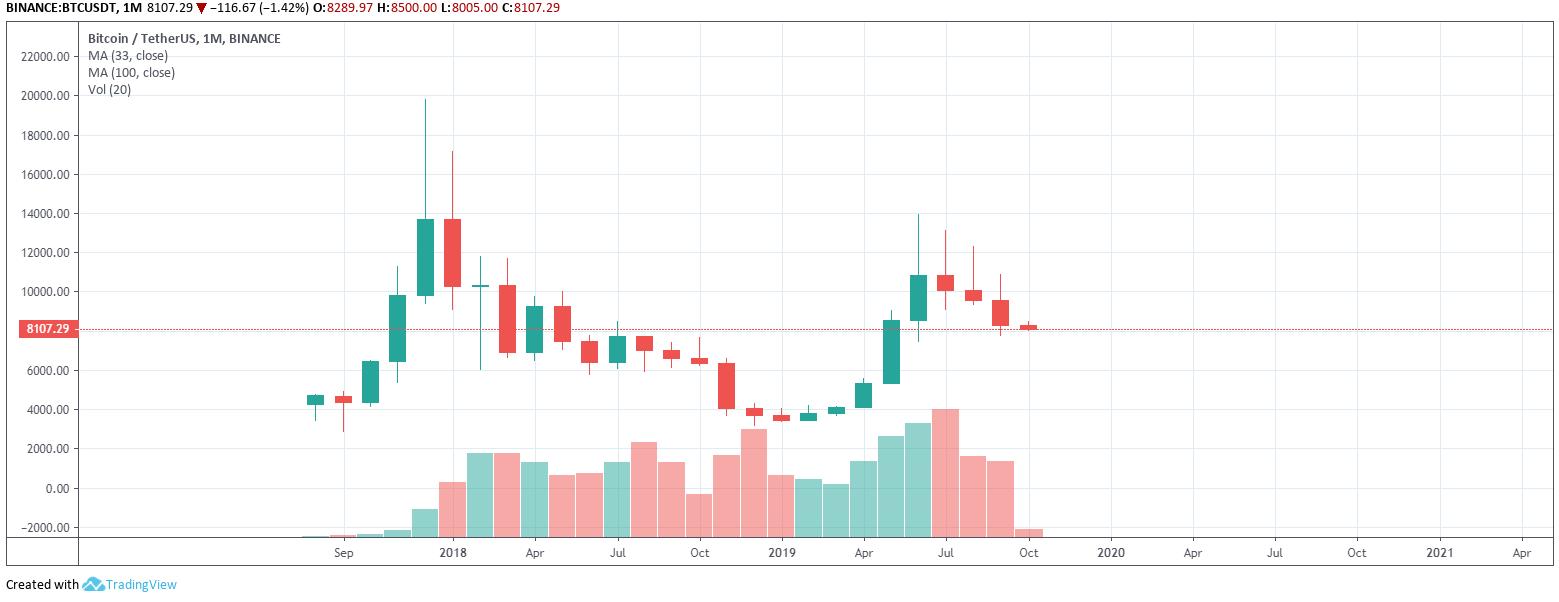 Címke: bitcoin előrejelzés