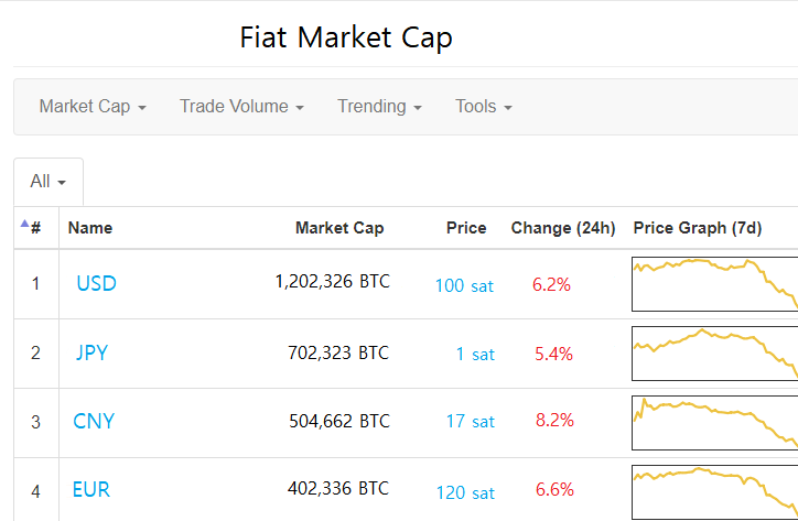 bitcoin coinmarketcap hogyan keres pénzt a shurygina