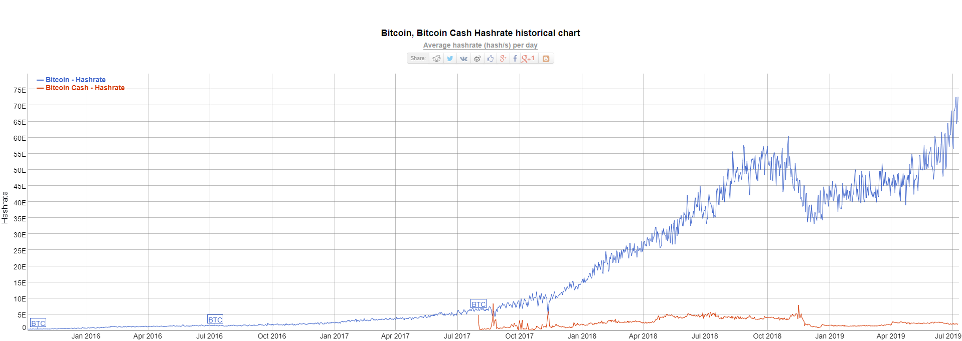 A blockchain elavult? A hashgraph lehet az utódja - Régens
