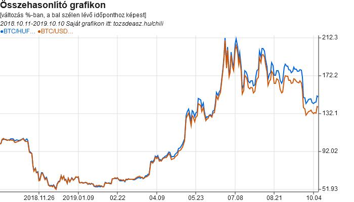 Mennyi lehet a Bitcoin az év végére? - vargaspecial.hu