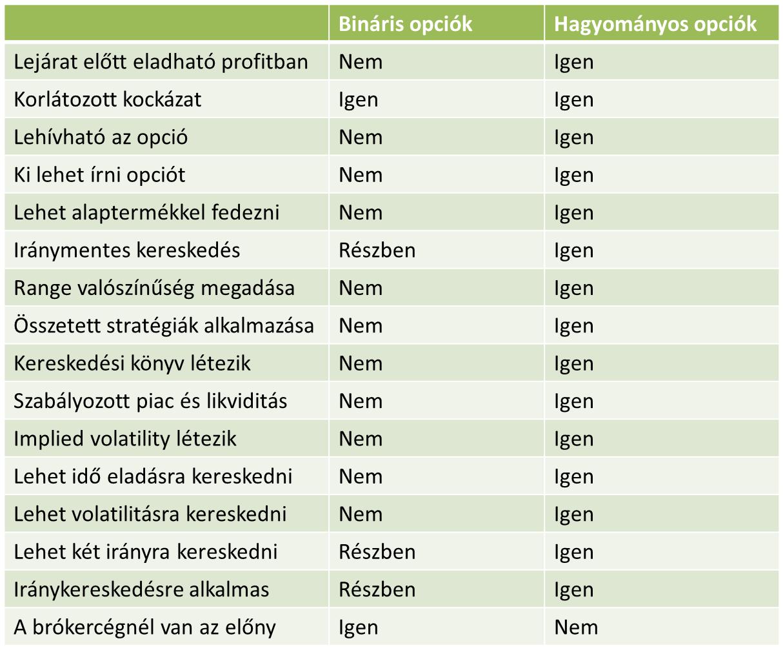 kereskedés 8 Bolshaya Ordynka ház 40 hol lehet megtekinteni az opciótáblázatokat