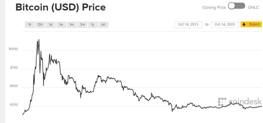 hol lehet bitcoin-értékeléseket keresni