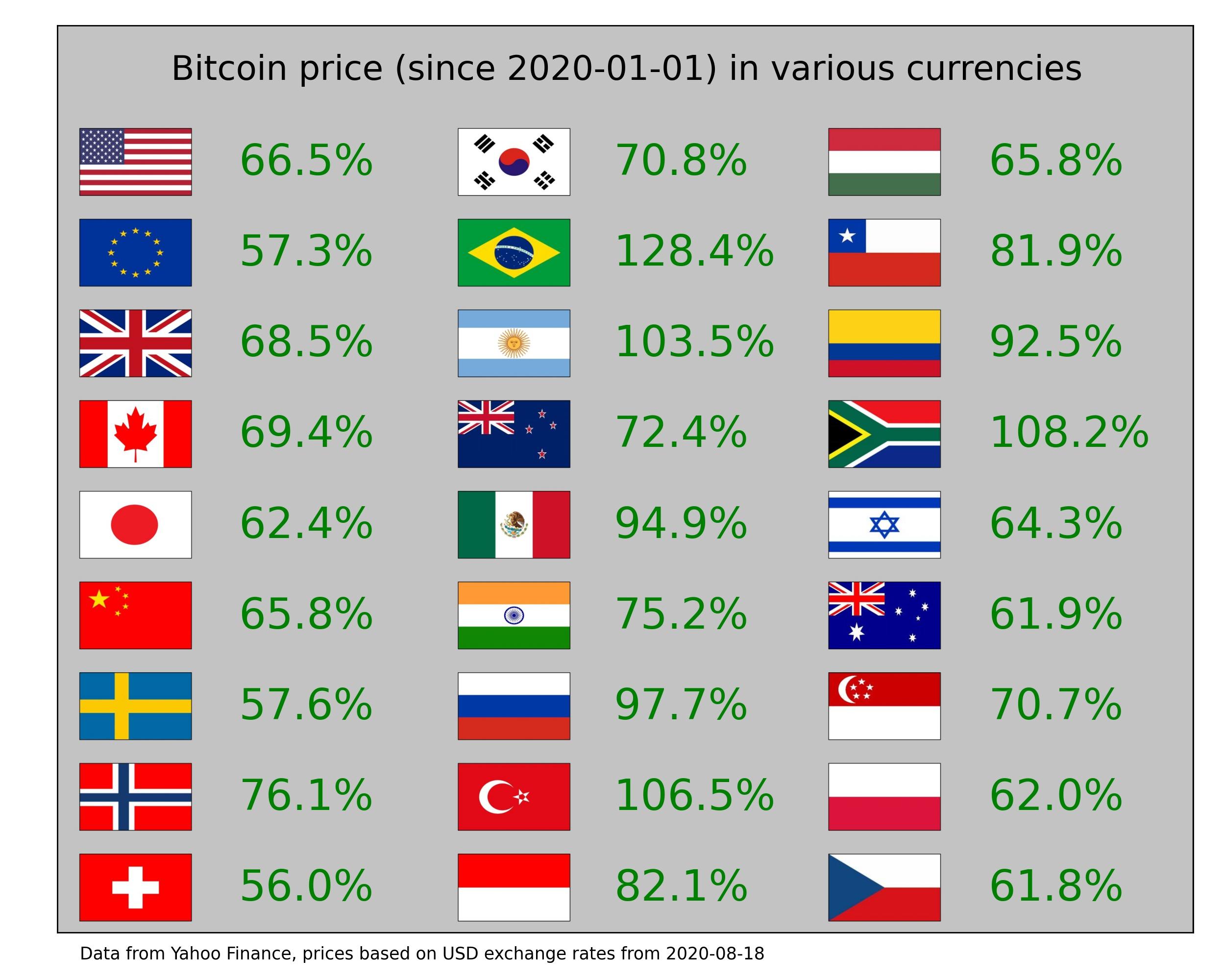 nyereség a bitcoin kamatlábak véleménykülönbségéből