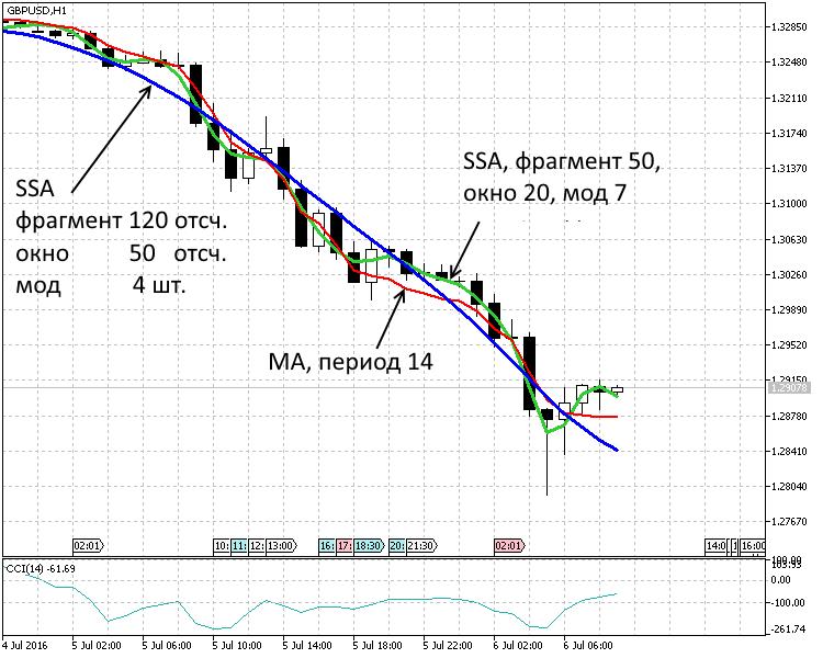 a bináris opciók stratégiái egy órán keresztül opció kereskedés kullancsdiagramon