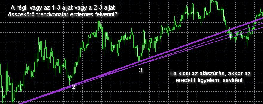 3. rész: Trendek, trendvonalak [oktatás]