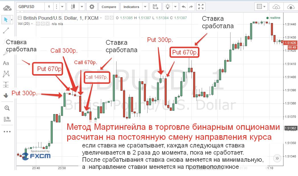 bináris opciók stratégiái 1 perc bmw rusland trading