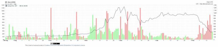 érdemes-e most bitcoinot vásárolni