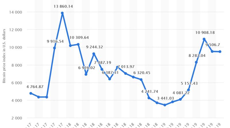 bitcoin ár dollárra