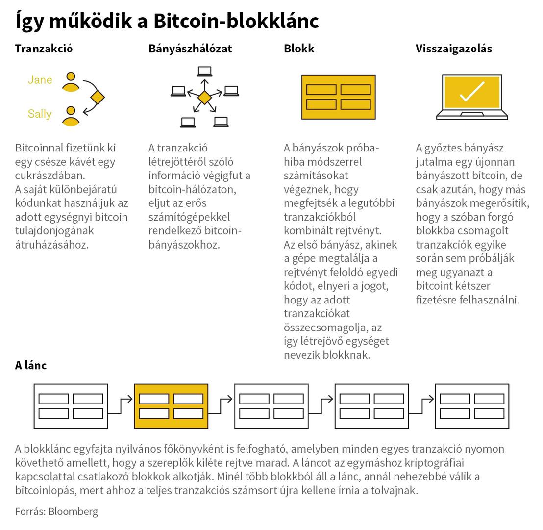 helyi bitcoin, mi a baj az oldallal bináris opciók a bnexen
