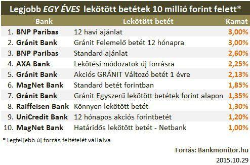 OTP Bank - Betétszámlák