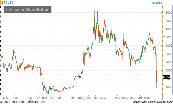 bitcoin információs hírek