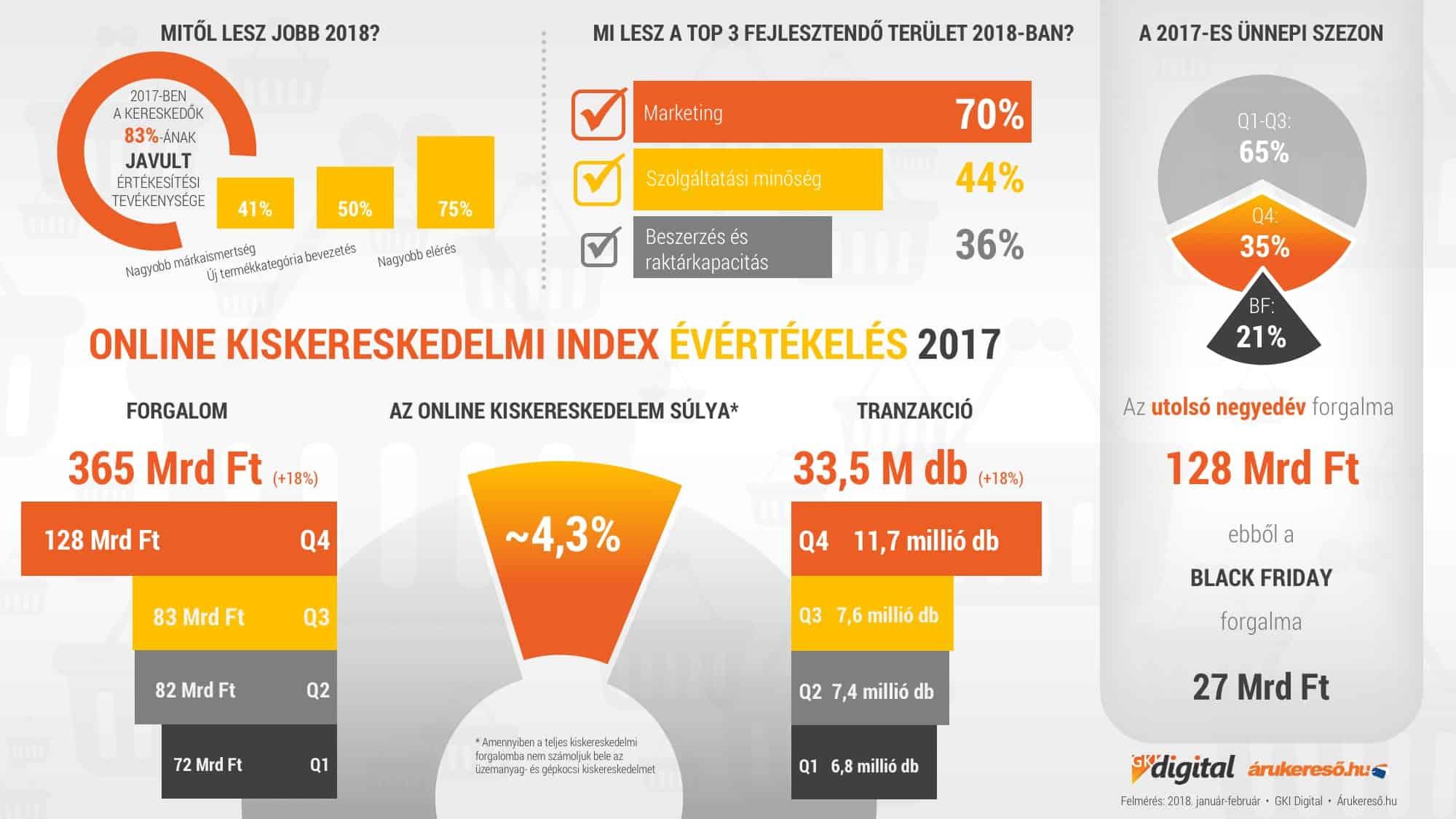 kereskedők kereskedelmi statisztikái Az internetes oldalak keresnek