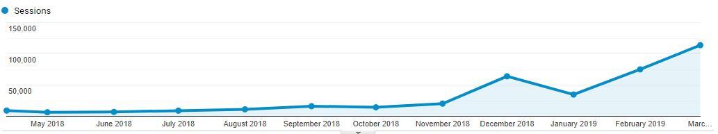 pénzt kereső oldalak zsetonok növekedése