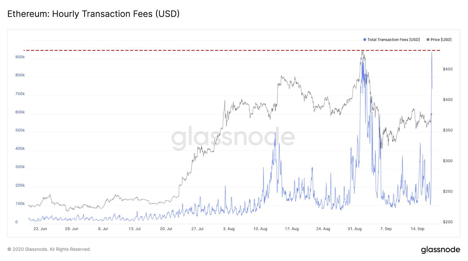 ethereum dollárig jó pénzkeresés az interneten