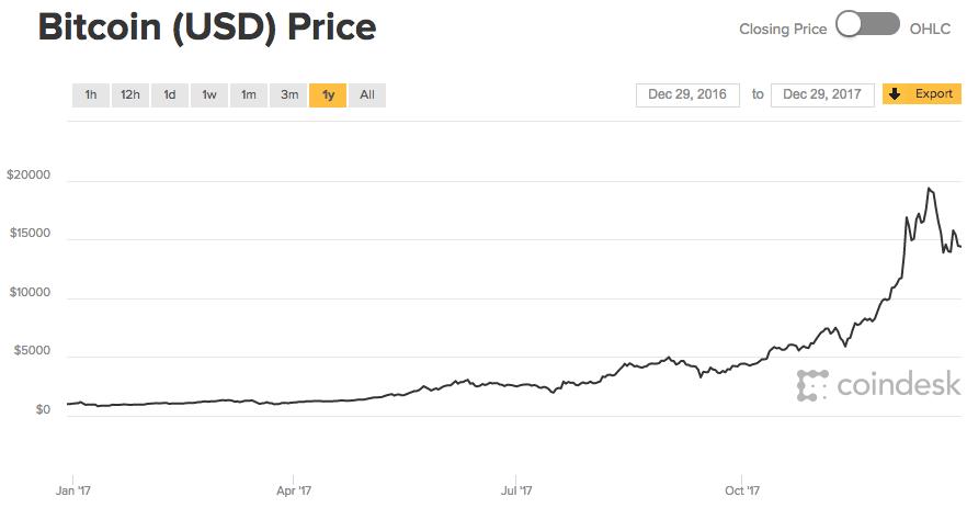Mi a véleményem a Bitcoinról? – Kiszámoló – egy blog a pénzügyekről
