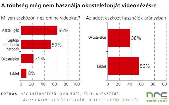 video órák internetes bevételek