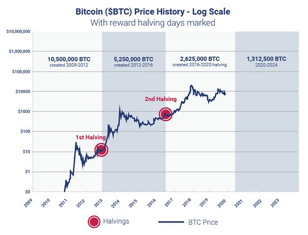 a bitcoinok valós jövedelme 2020 bináris opciók robooption