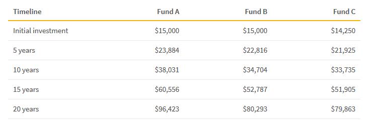 befektetési alapok platformja