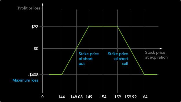 bináris opciók stratégiája napról órára