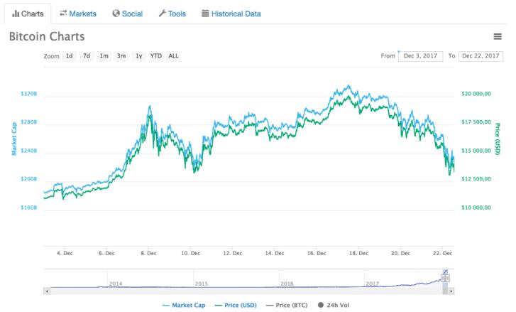 bitcoin árfolyam havonta