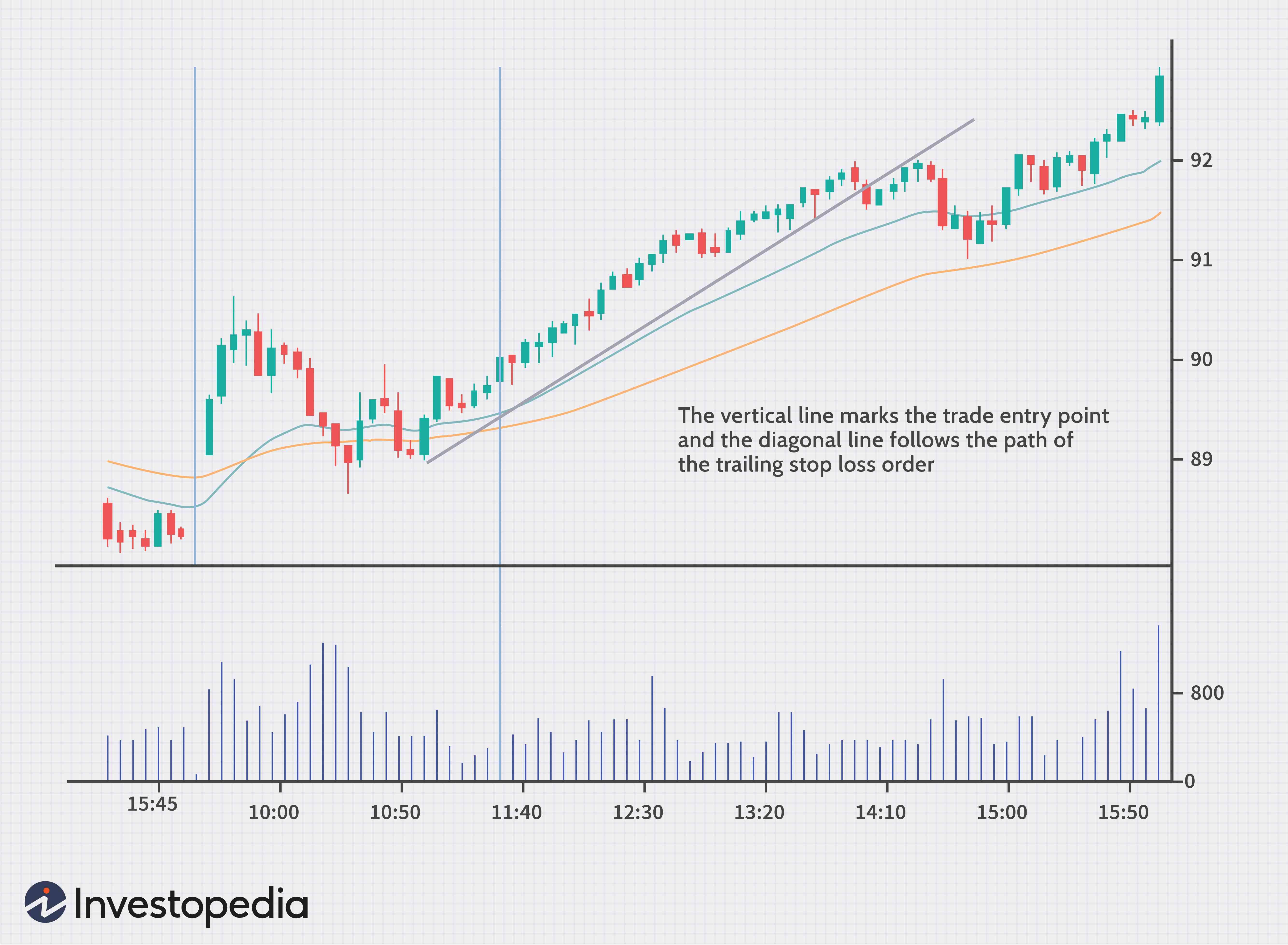 xStation 5 - Stop Loss, Take Profit & Csúszó Stop | XTB