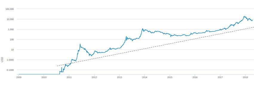 a bitcoin növekedésének kezdete