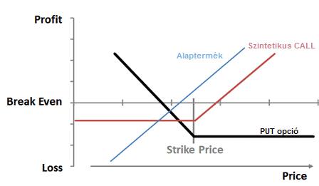 részvényopciók profit bináris opciós kereskedési módszer kezdőknek