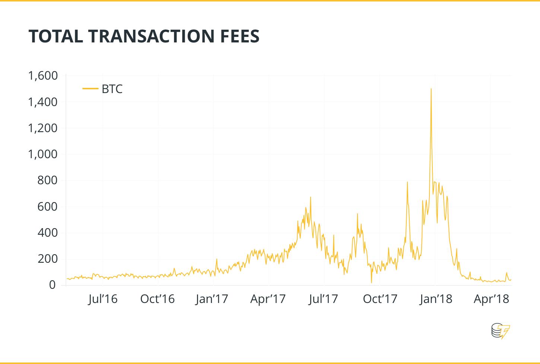 mikor lesz kibányászva az utolsó bitcoin 100 darab innovatív pénzkeresési rendszer az interneten