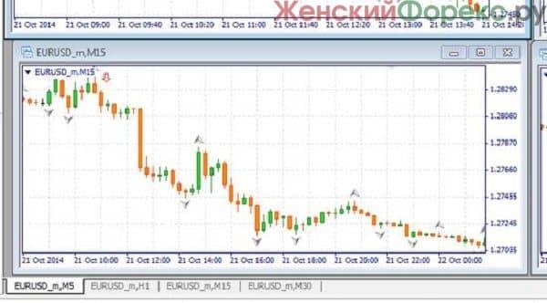 Hogyan lehet kereskedni a bitcoin árfolyam résekkel?