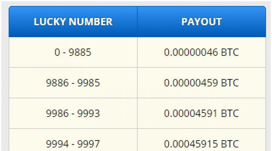 Hogyan lehet pénzt keresni a Webmoney-n: valós módokon