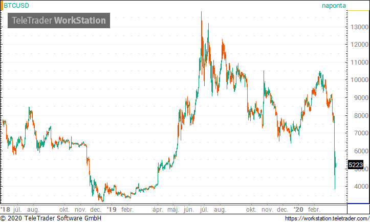 keresni bitcoin egy nap alatt bitcoin kereskedési jelek