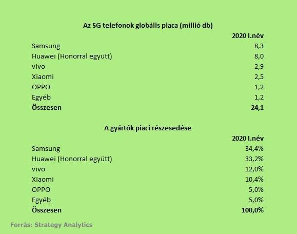 Készülékbiztosítás - Magyar Telekom csoport