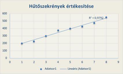 logaritmikus trendvonal mutatja
