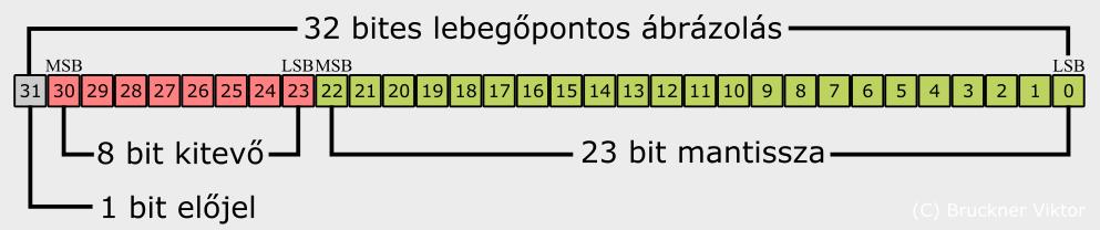 pontos bejegyzés bináris opciókban