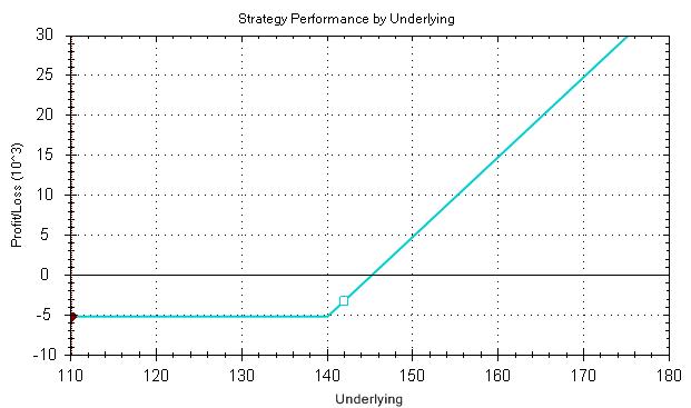 putopton callopton bináris opciós stratégia