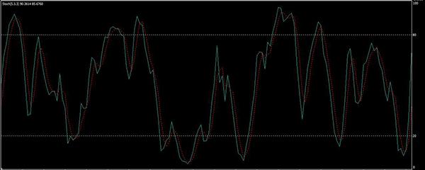 sztochasztikus rsi bináris opciós stratégia