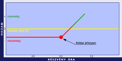 egy opció időromlása mi az rsi indikátor a bináris opciókban