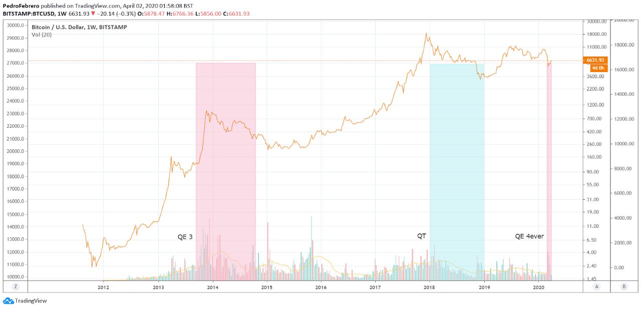 előrejelzés a bitcoin árfolyamáról a mai diagramra