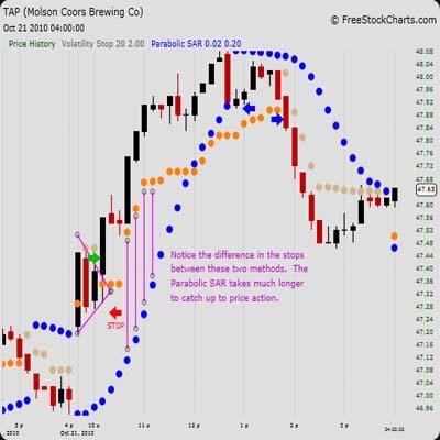 stratégia parabolc sar bináris opciók hogyan lehet pénzt szerezni az internet befektetése nélkül
